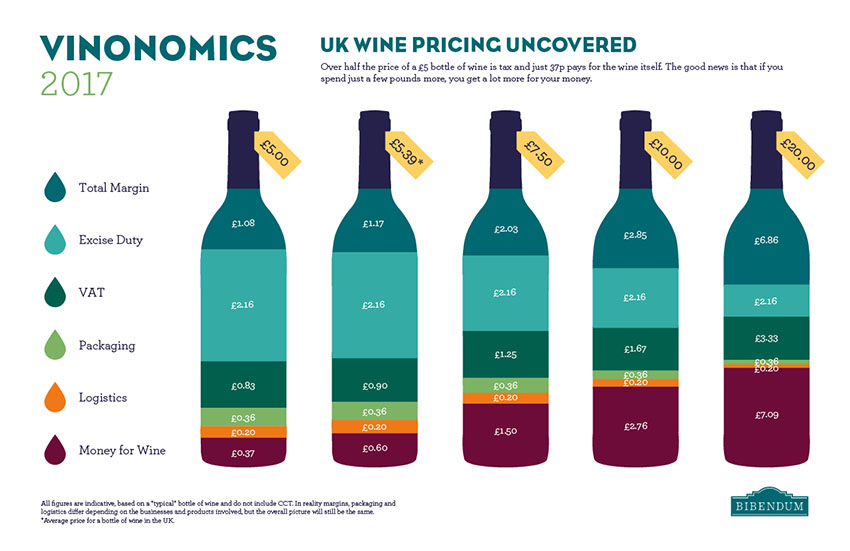 Wine price breakdown